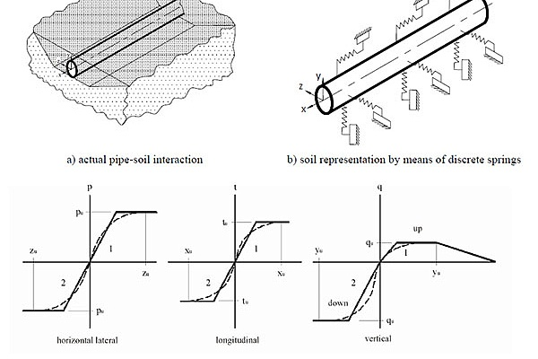 Influence of Backfill Compaction in Time on Buried Trunk Pipeline Behavior under Active Fault Displacement